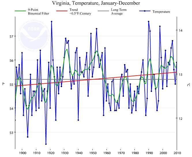 Average Rainfall In Virginia Beach